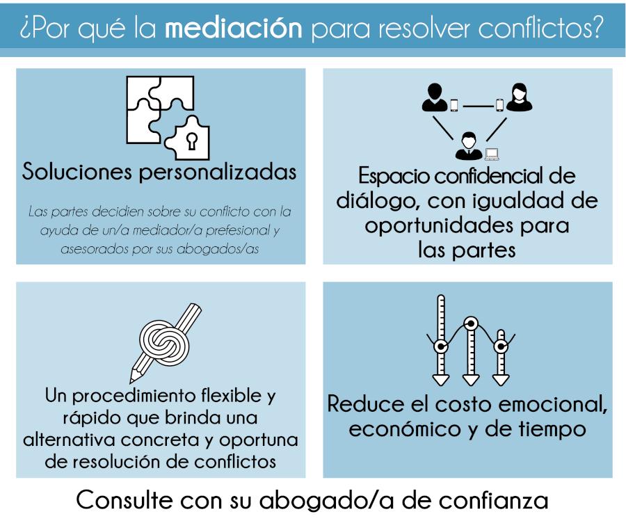 Por qué la mediación para resolver conflictos